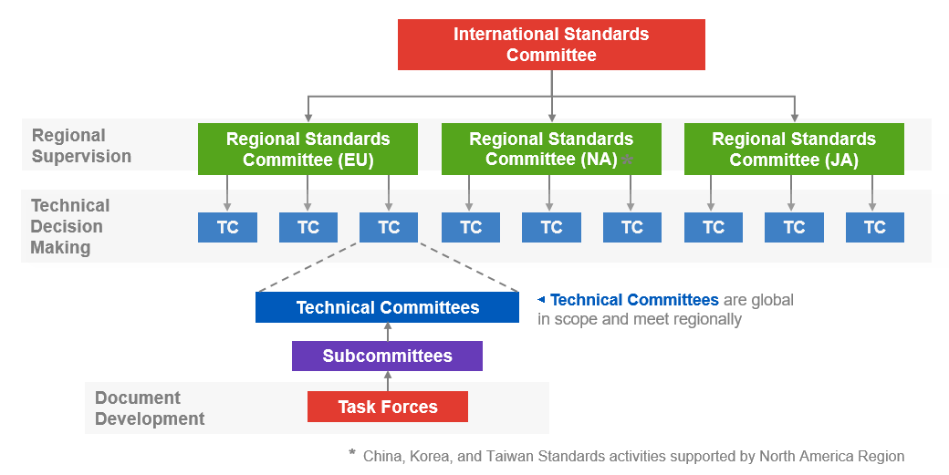 SEMI Standards committee structure