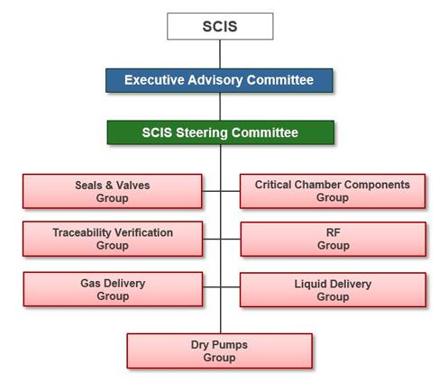SCIS-Organization